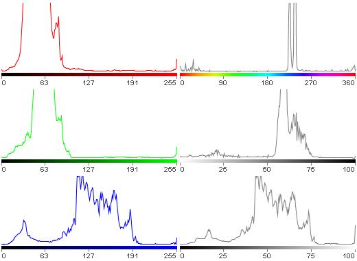 RGB und HSV Histogramm